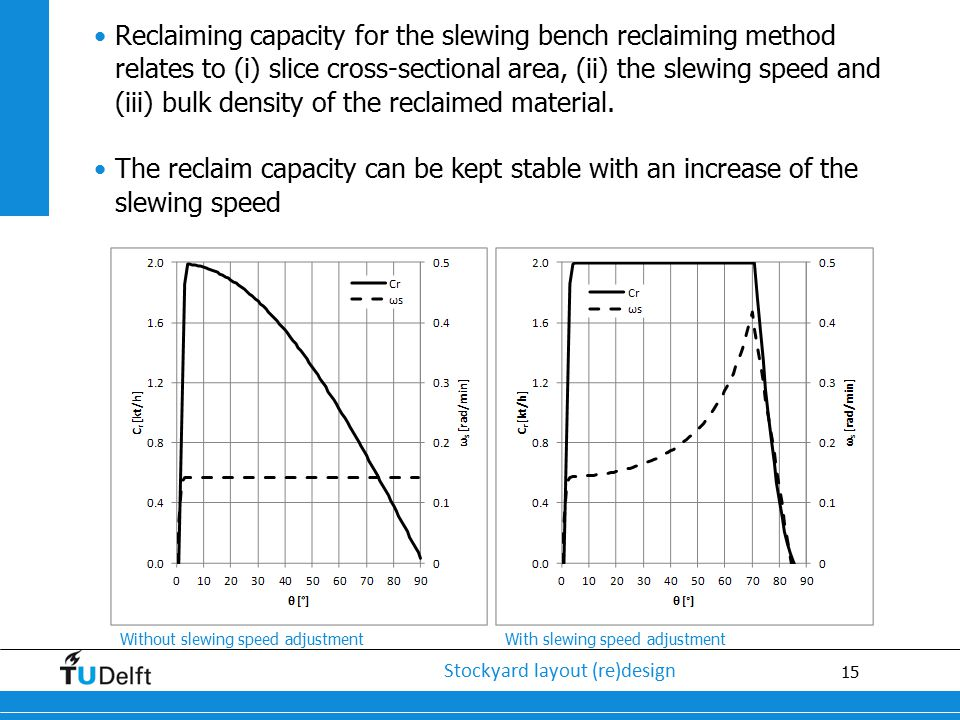 Reclaiming capacity for the slewing bench reclaiming method relates to (i) slice cross-sectional area, (ii) the slewing speed and (iii) bulk density of the reclaimed material.