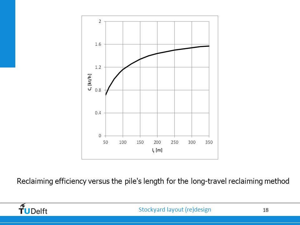 Reclaiming efficiency versus the pile s length for the long-travel reclaiming method