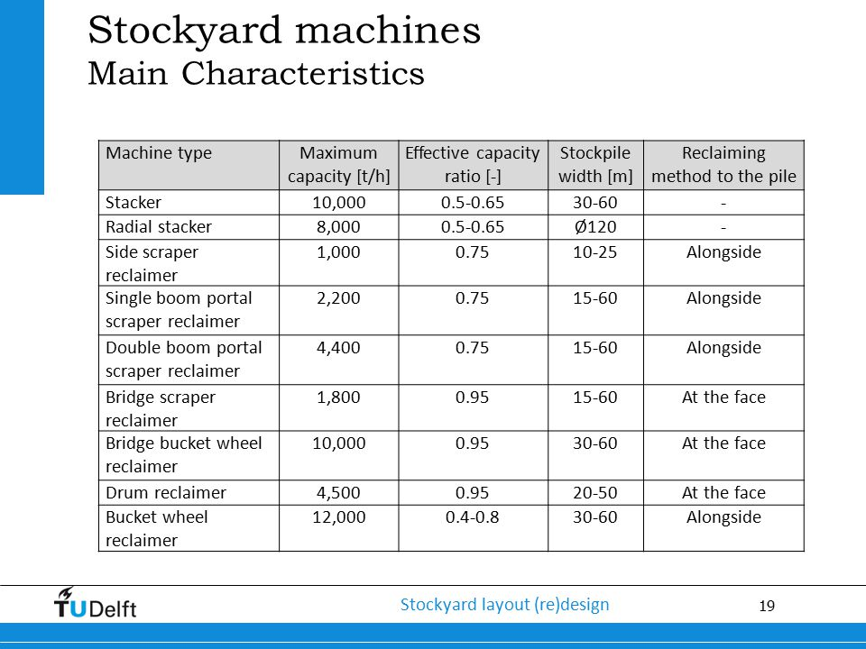 Stockyard machines Main Characteristics Machine type