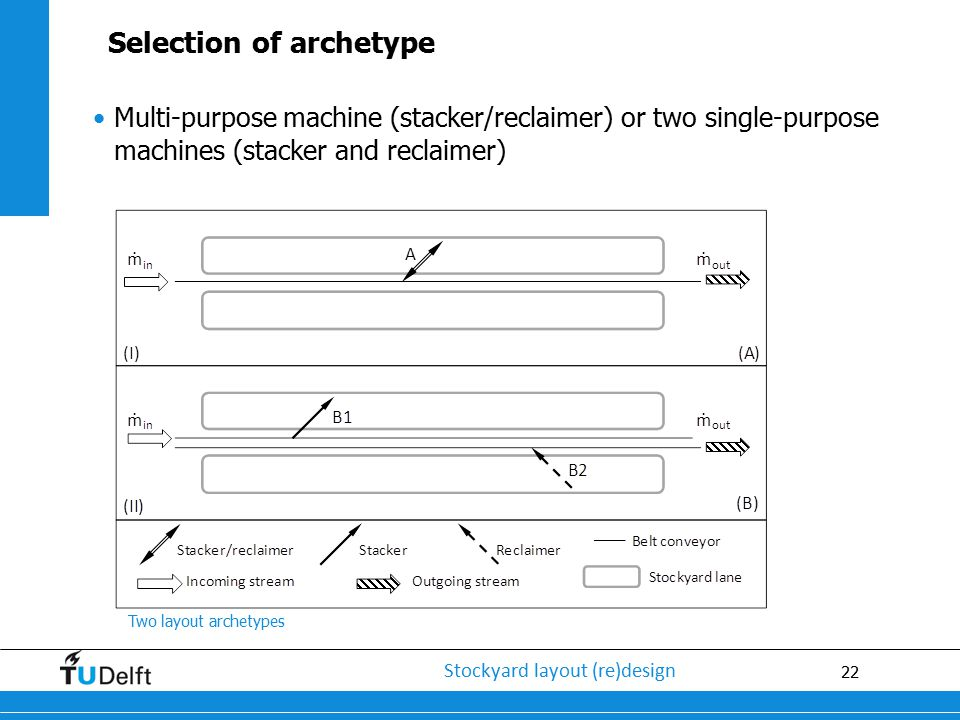 Selection of archetype