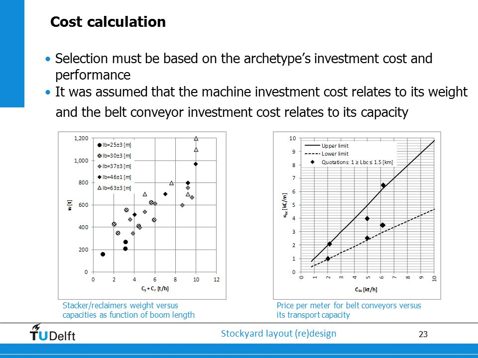 and the belt conveyor investment cost relates to its capacity