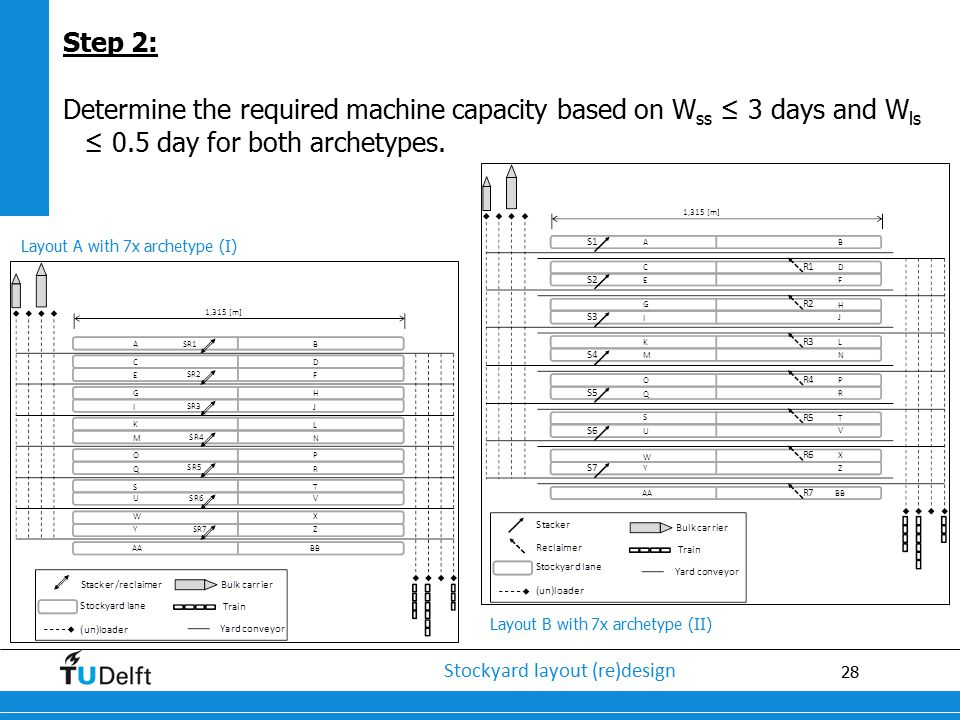 Step 2: Determine the required machine capacity based on Wss ≤ 3 days and Wls ≤ 0.5 day for both archetypes.