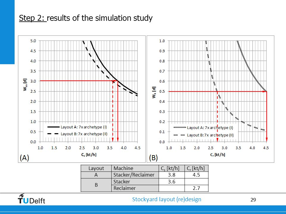 Step 2: results of the simulation study