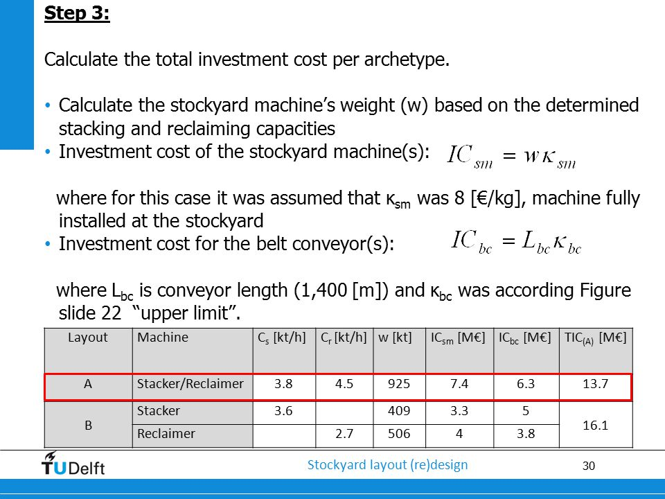 Calculate the total investment cost per archetype.