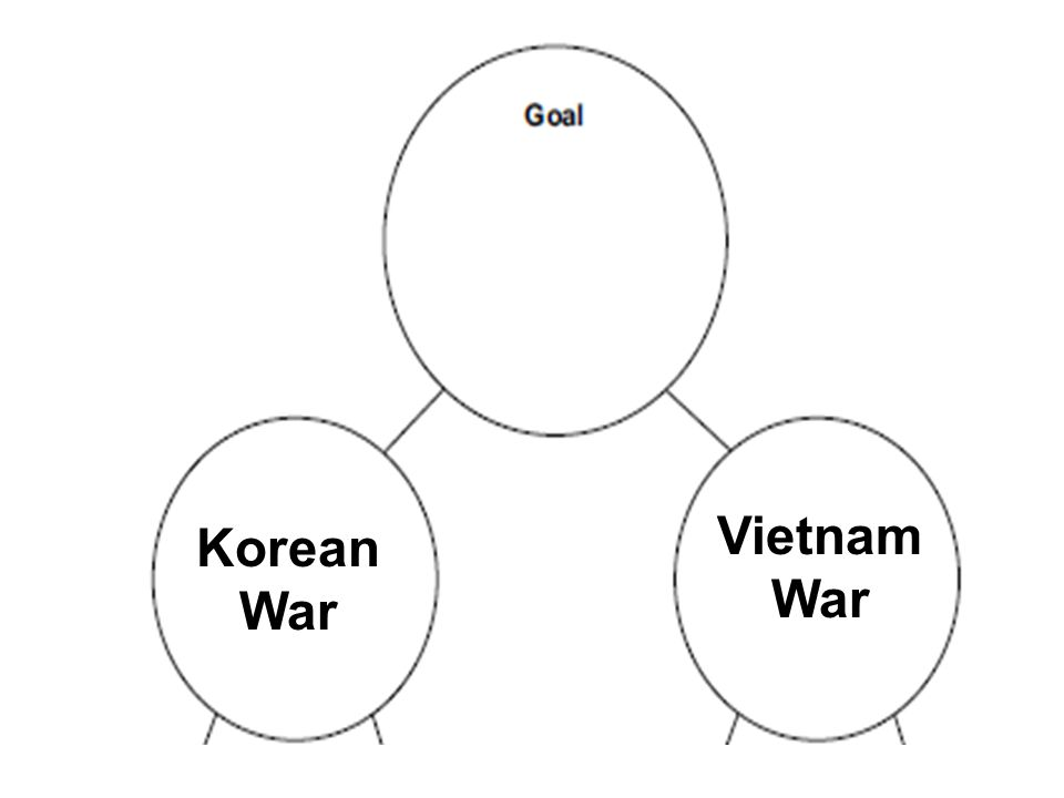 Vietnam War Korean War