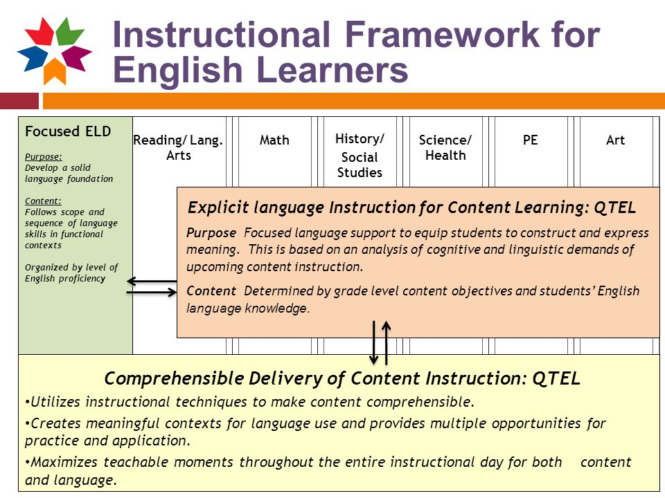 Instructional Framework for English Learners