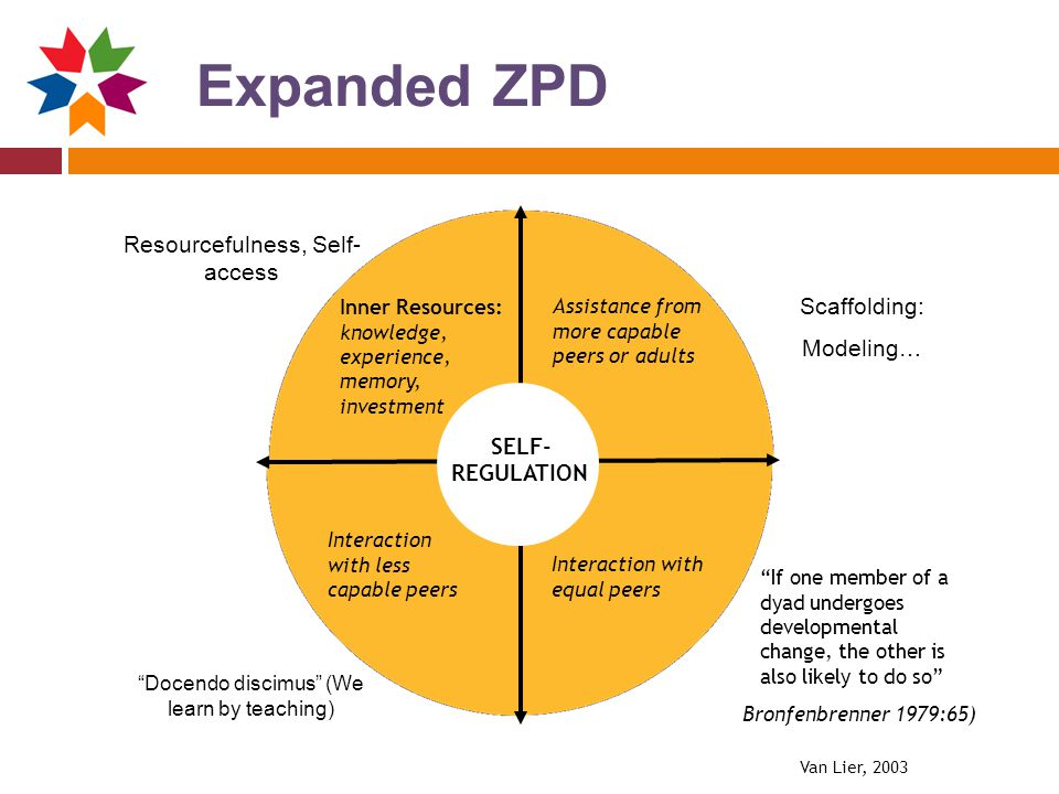 Expanded ZPD Resourcefulness, Self-access Scaffolding: Modeling… SELF-