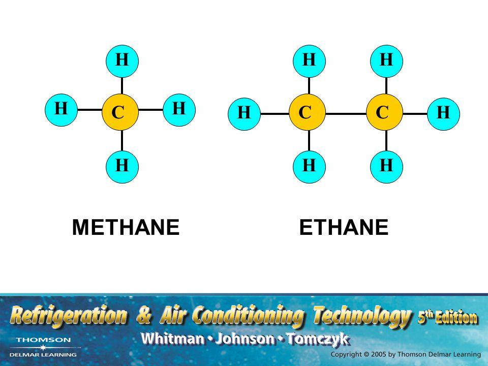 C H C H H H METHANE ETHANE