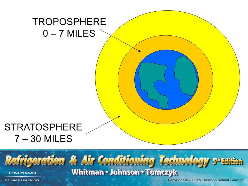 TROPOSPHERE 0 – 7 MILES STRATOSPHERE 7 – 30 MILES