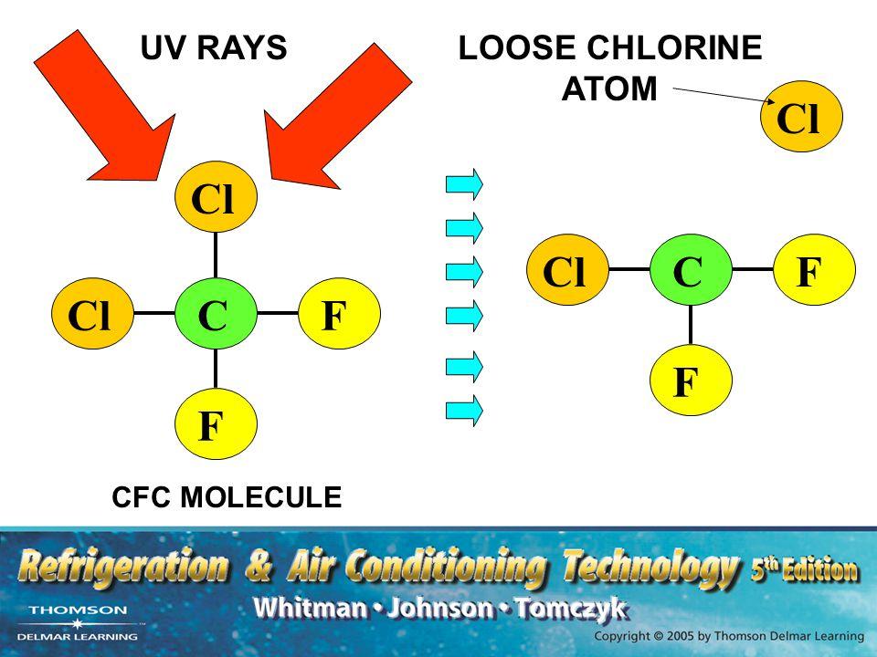 UV RAYS LOOSE CHLORINE ATOM Cl C Cl F C Cl F CFC MOLECULE