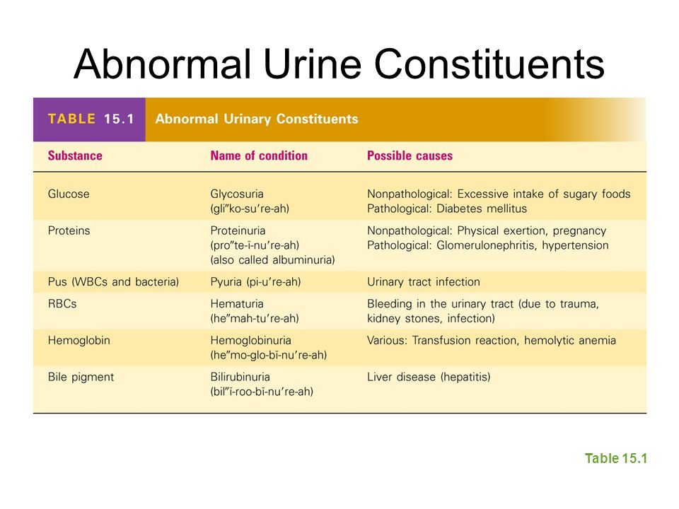 Abnormal Urine Constituents