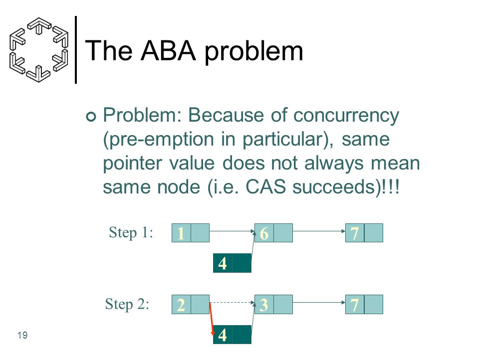 The ABA problem Problem: Because of concurrency (pre-emption in particular), same pointer value does not always mean same node (i.e. CAS succeeds)!!!