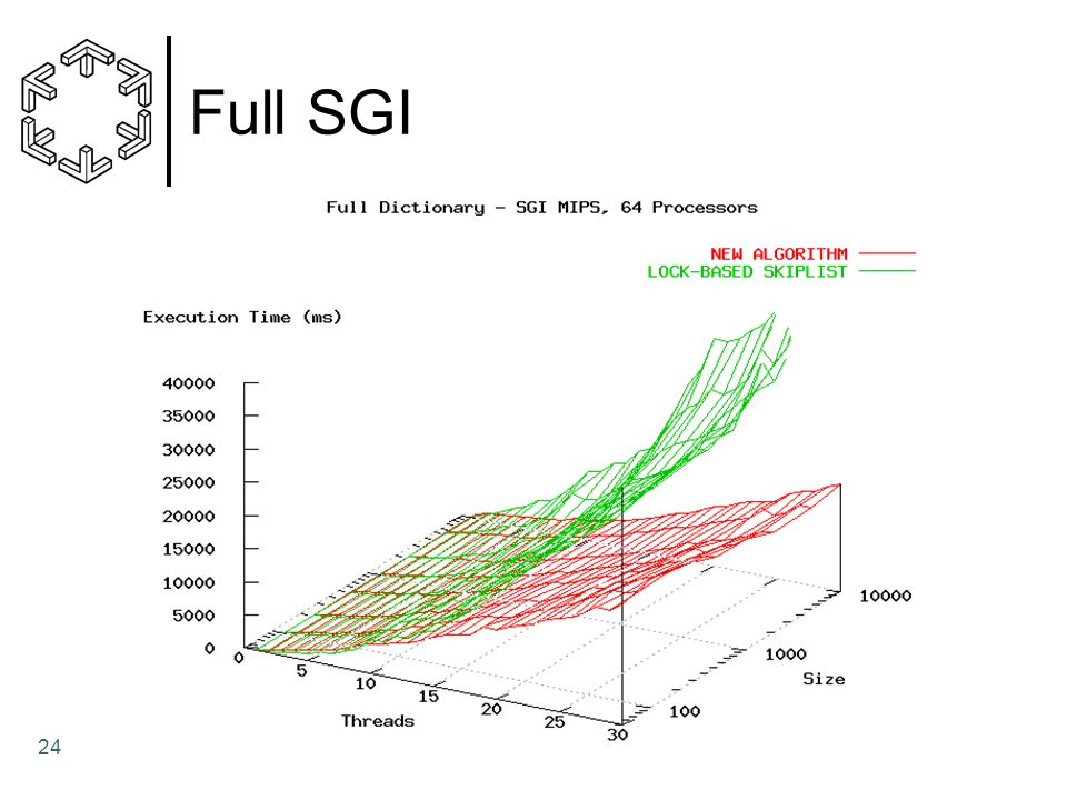 Full SGI