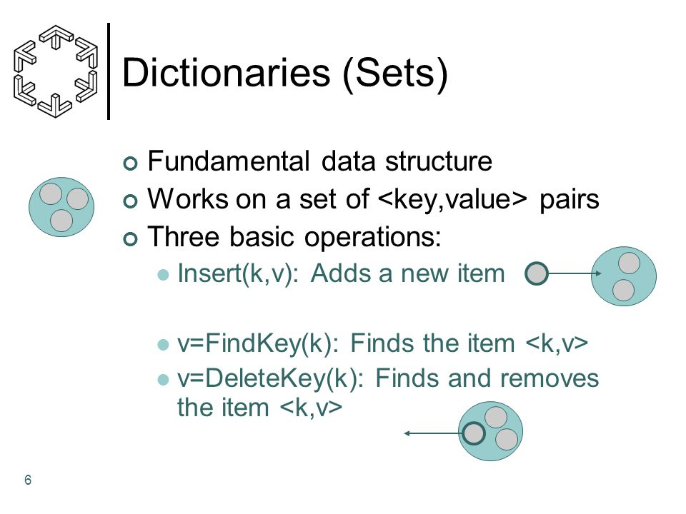 Dictionaries (Sets) Fundamental data structure