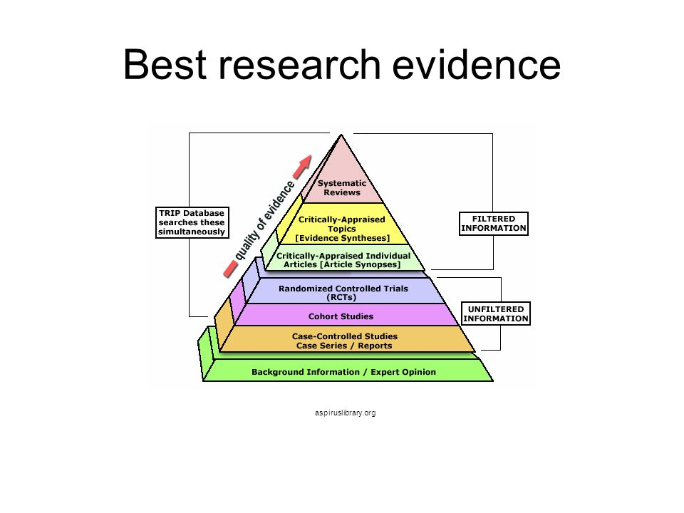 Best research evidence