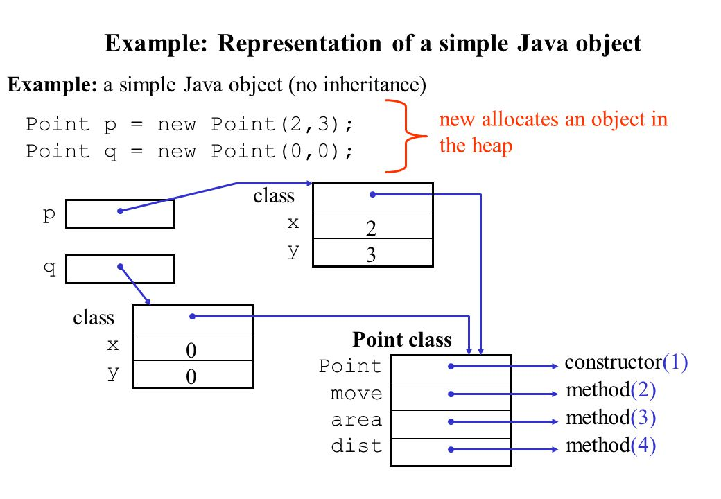 Example: Representation of a simple Java object