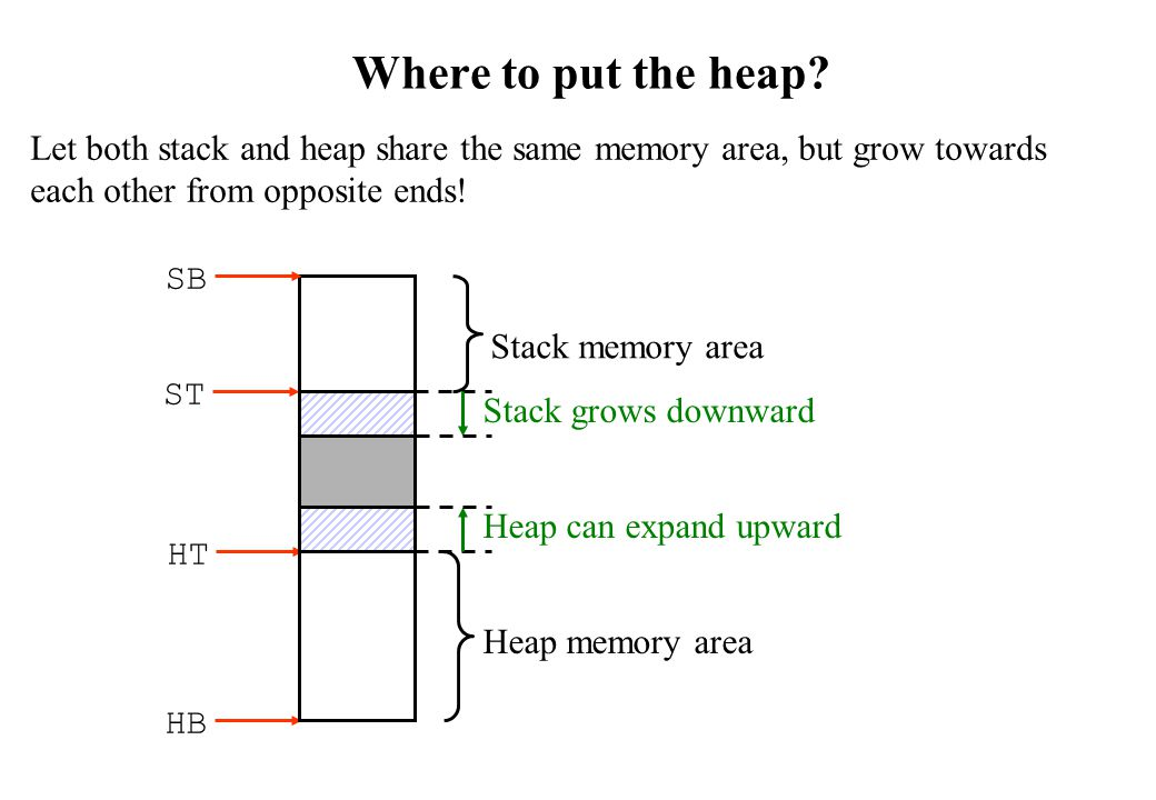 Where to put the heap Let both stack and heap share the same memory area, but grow towards each other from opposite ends!