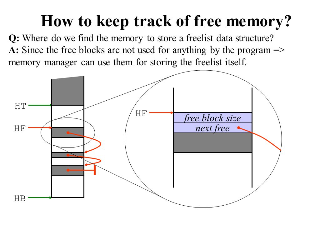 How to keep track of free memory
