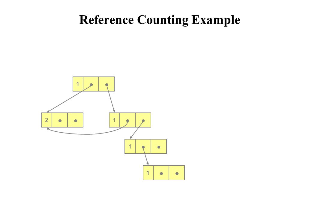 Reference Counting Example