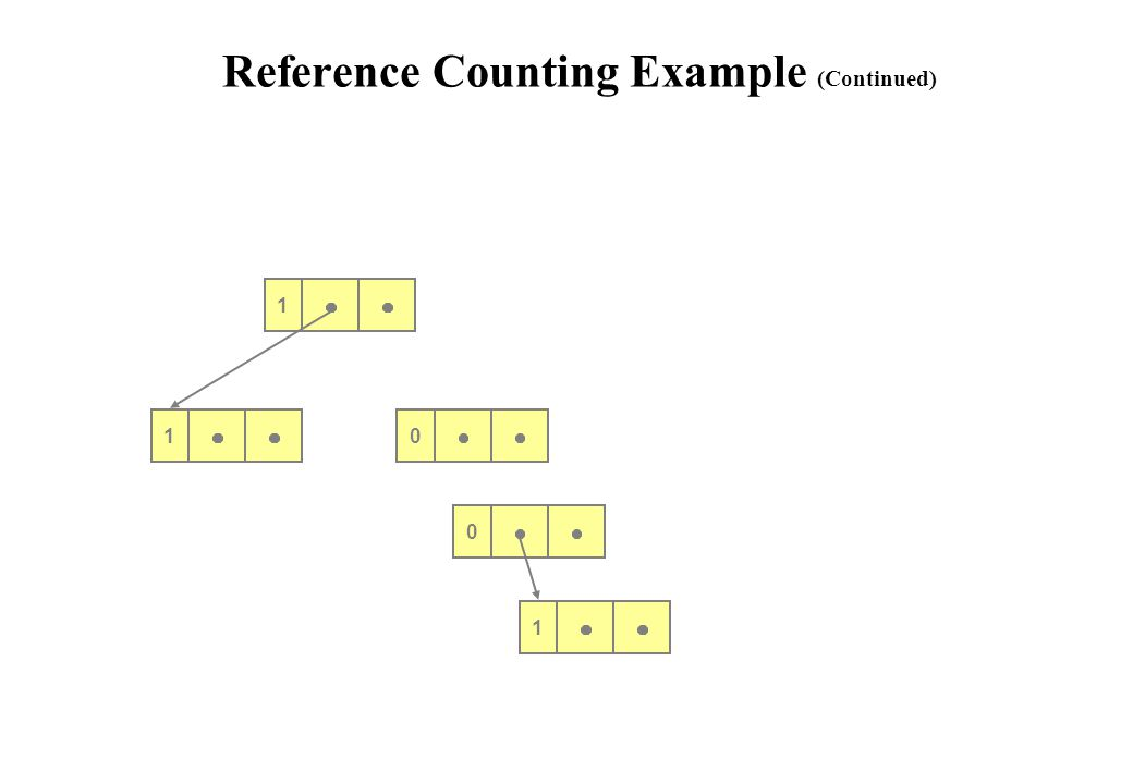 Reference Counting Example (Continued)