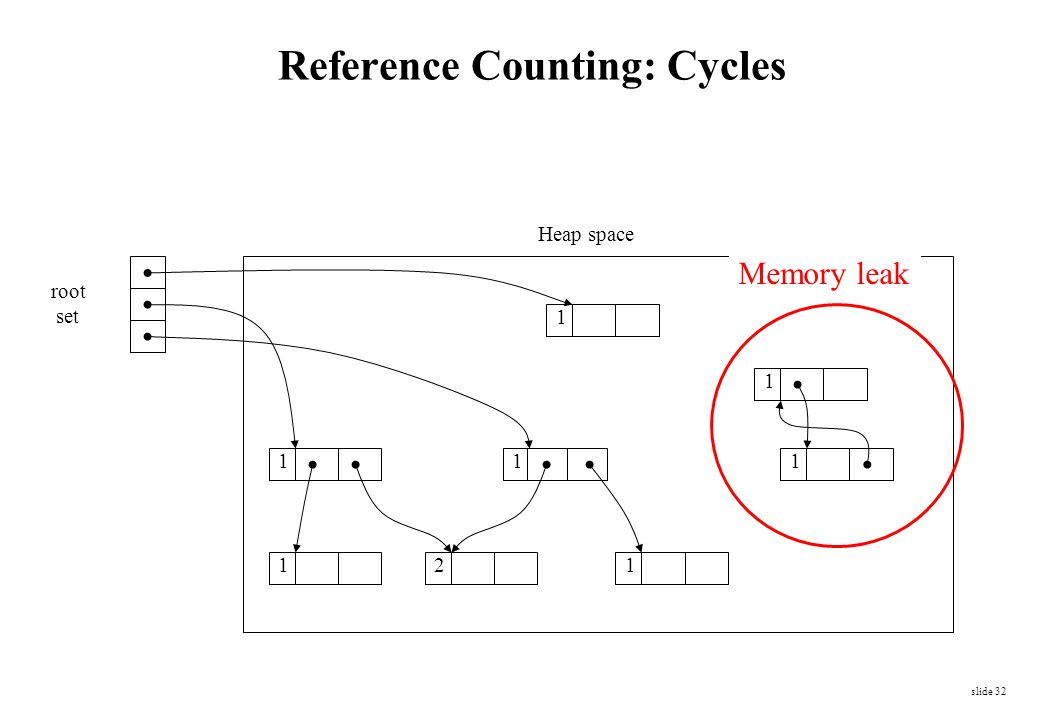 Reference Counting: Cycles