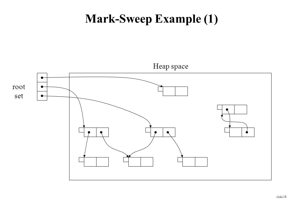 Mark-Sweep Example (1) Heap space root set
