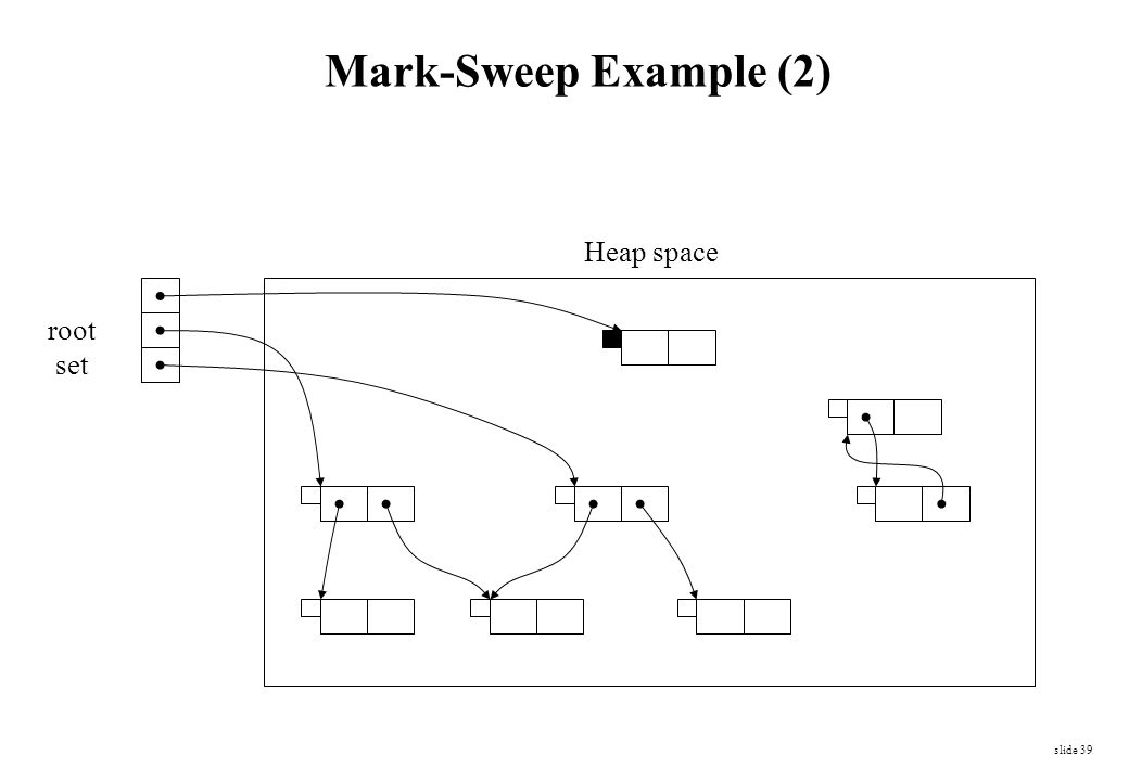 Mark-Sweep Example (2) Heap space root set