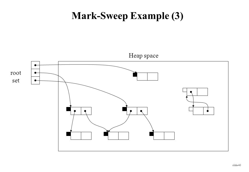 Mark-Sweep Example (3) Heap space root set