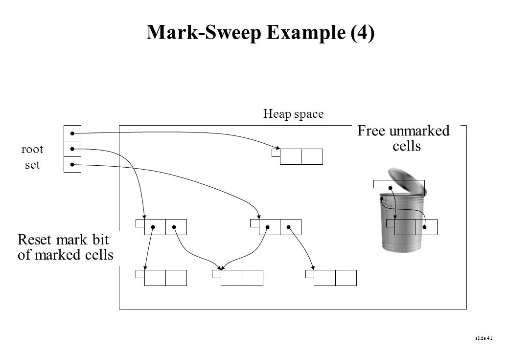 Mark-Sweep Example (4) Free unmarked cells Reset mark bit