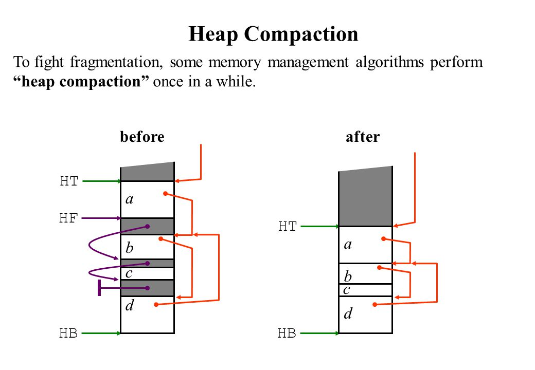 Heap Compaction To fight fragmentation, some memory management algorithms perform heap compaction once in a while.