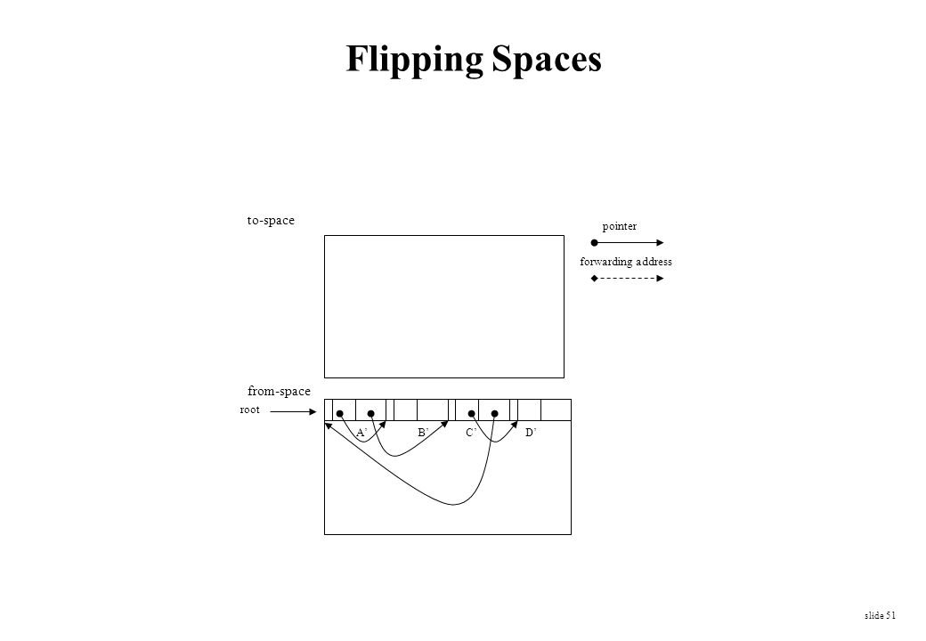 Flipping Spaces to-space from-space pointer forwarding address root A'