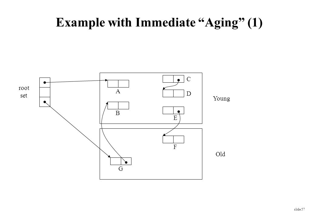 Example with Immediate Aging (1)