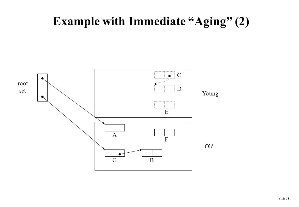 Example with Immediate Aging (2)