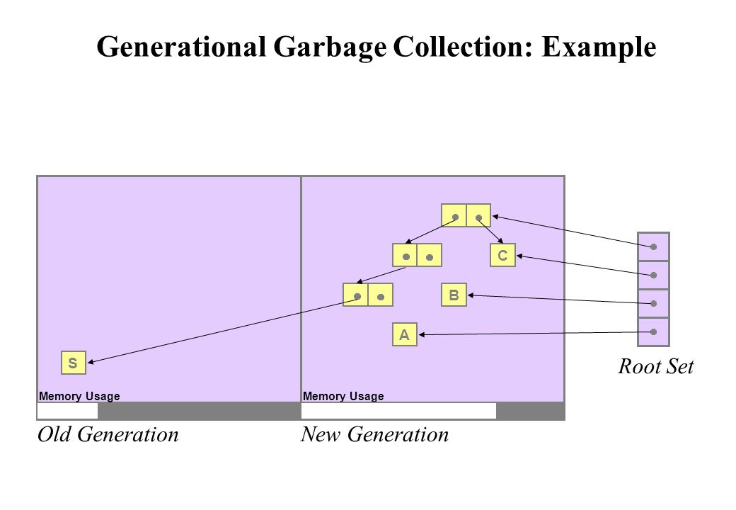 Generational Garbage Collection: Example