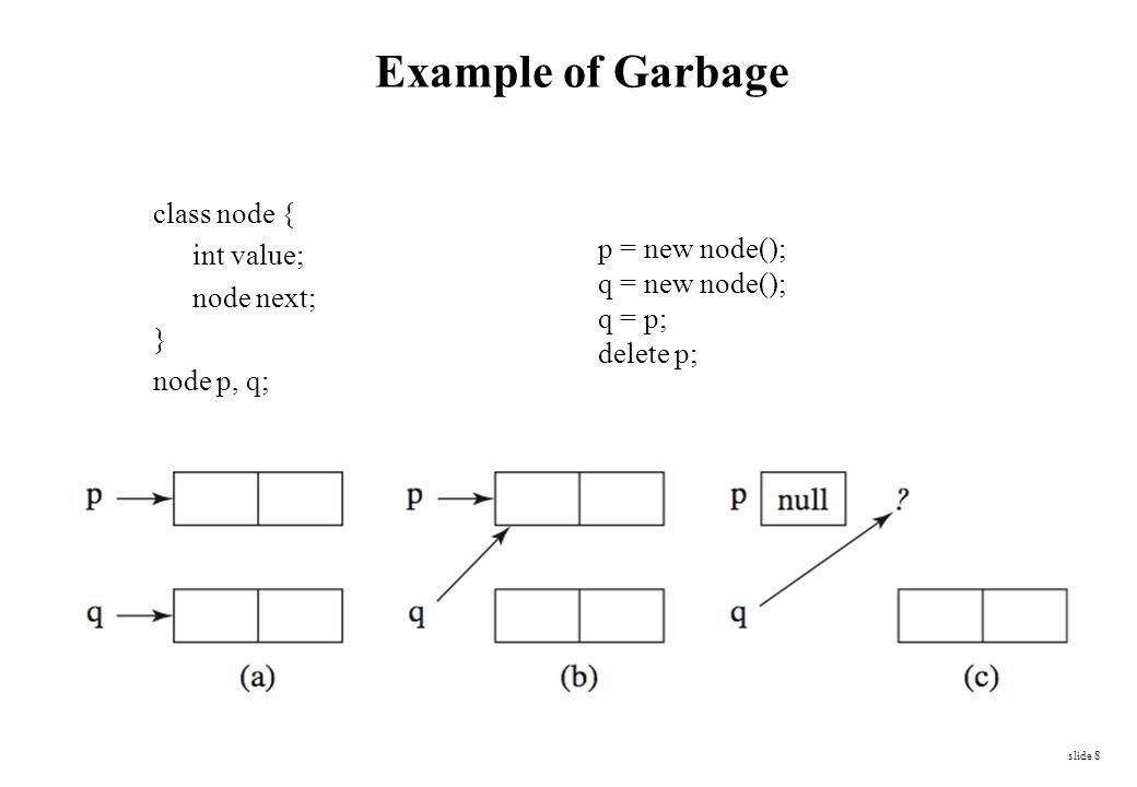 Example of Garbage class node { int value; p = new node(); node next;
