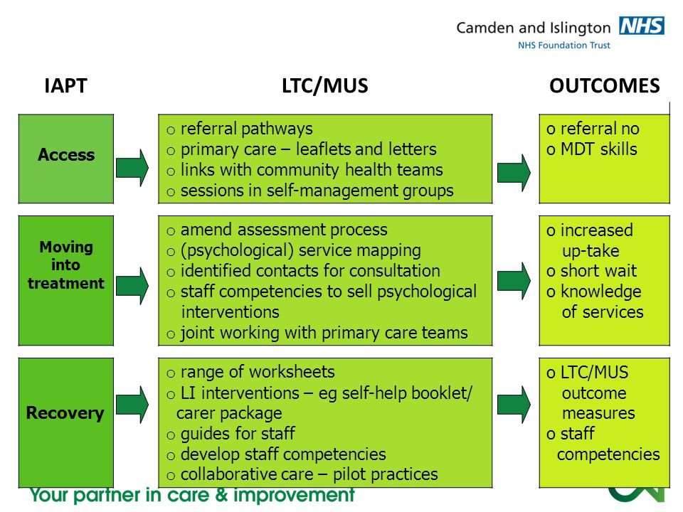IAPT LTC/MUS OUTCOMES Access referral pathways