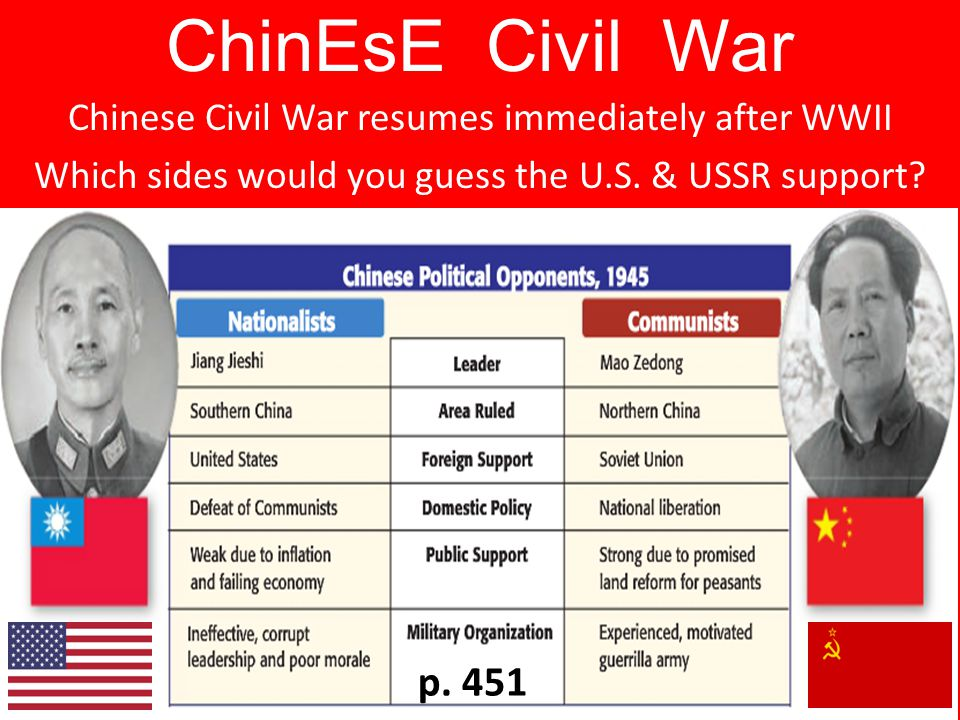 ChinEsE Civil War Chinese Civil War resumes immediately after WWII. Which sides would you guess the U.S. & USSR support