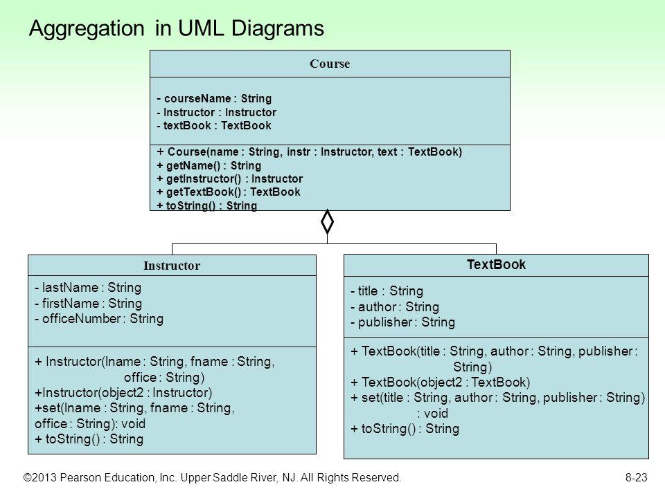 Aggregation in UML Diagrams