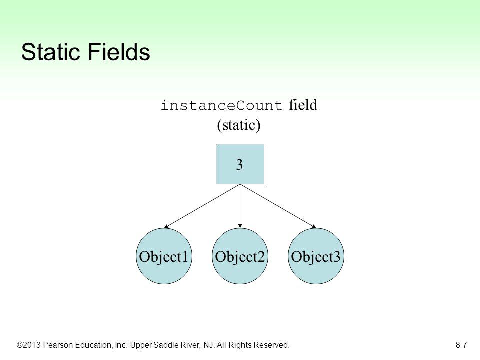 Static Fields instanceCount field (static) 3 Object1 Object3 Object2