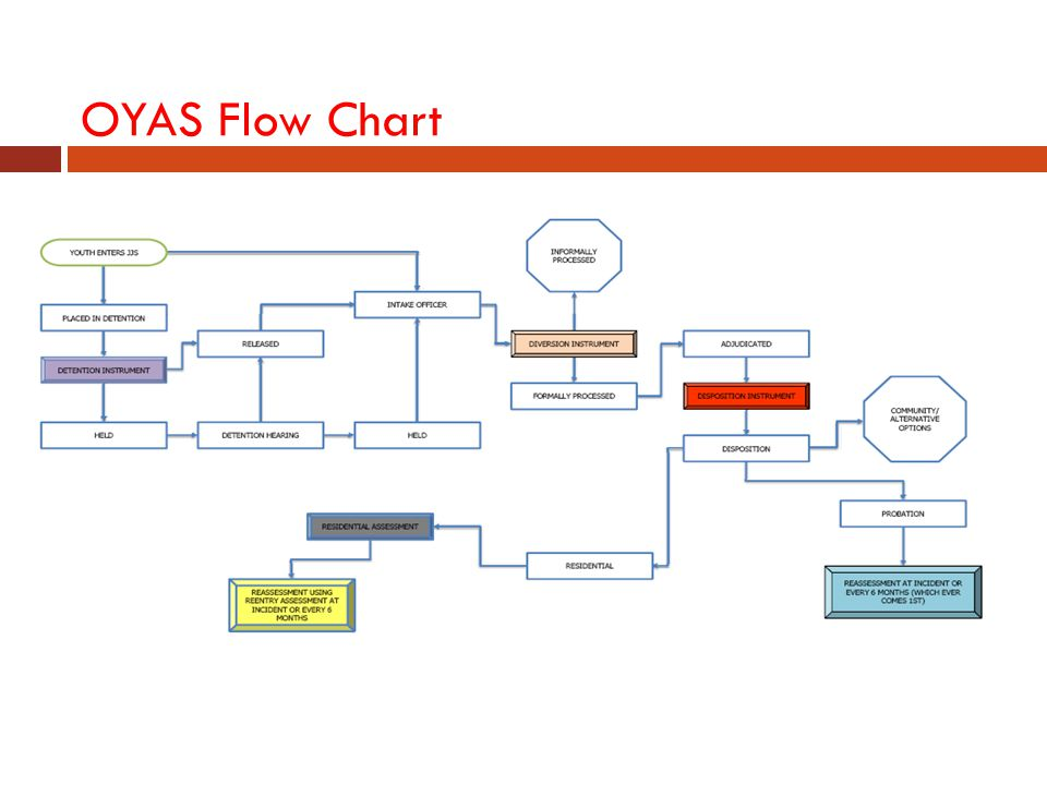 OYAS Flow Chart