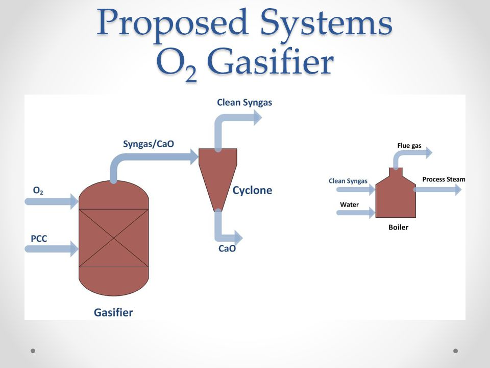 Proposed Systems O2 Gasifier