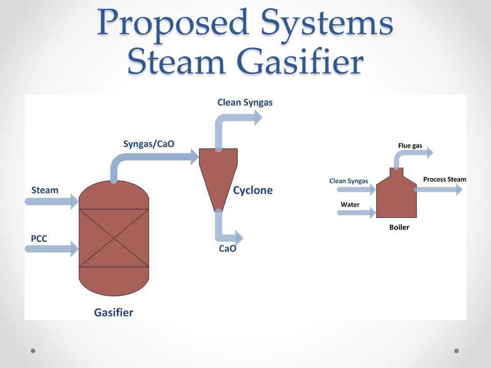 Proposed Systems Steam Gasifier