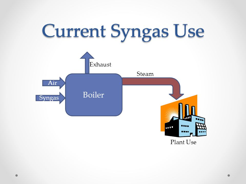 Current Syngas Use Current Syngas Use Boiler Exhaust Steam Air Syngas