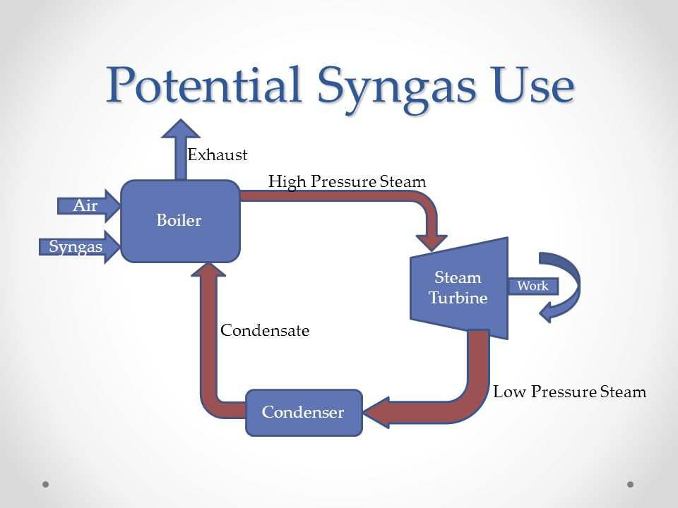 Potential Syngas Use Exhaust High Pressure Steam Air Boiler Syngas