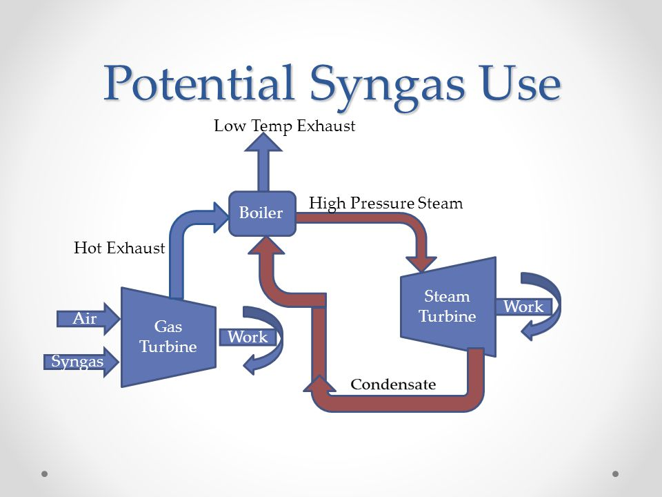 Potential Syngas Use Low Temp Exhaust High Pressure Steam Boiler