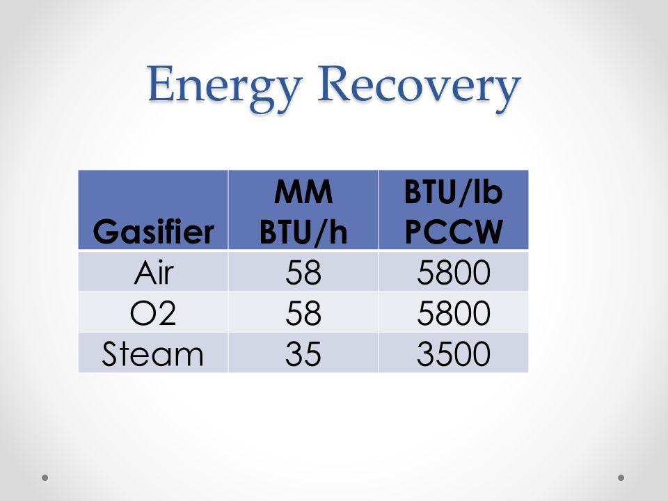 Energy Recovery Gasifier MM BTU/h BTU/lb PCCW Air 58 5800 O2 Steam 35