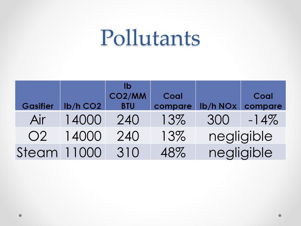 Pollutants Air 14000 240 13% 300 -14% O2 negligible Steam 11000 310