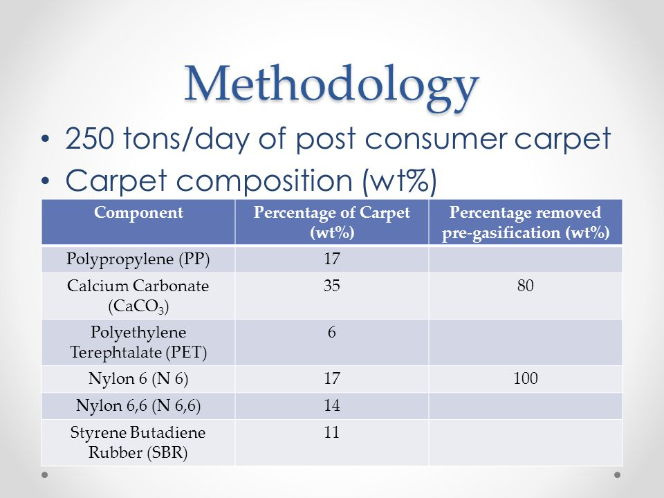 Percentage of Carpet (wt%) Percentage removed pre-gasification (wt%)