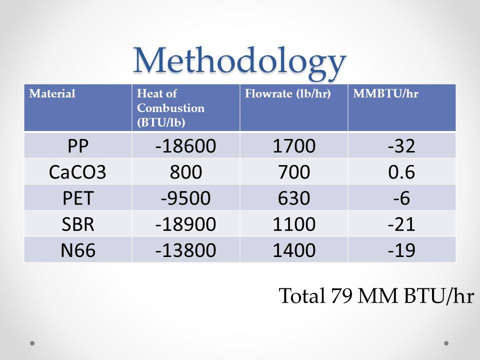Methodology PP -18600 1700 -32 CaCO3 800 700 0.6 PET -9500 630 -6 SBR