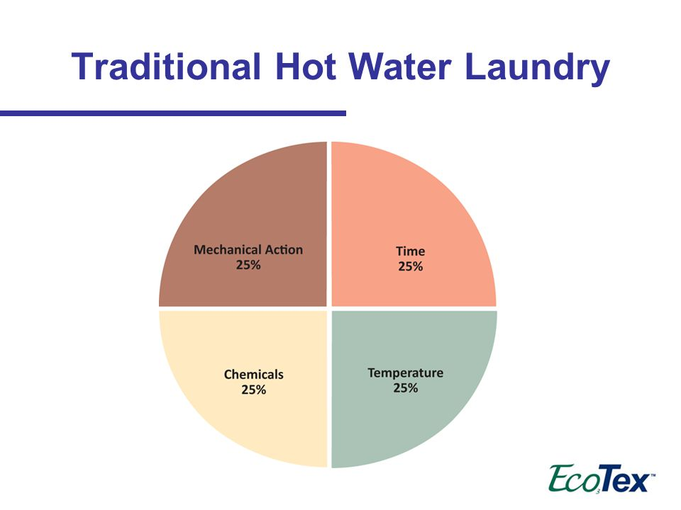 Traditional Hot Water Laundry